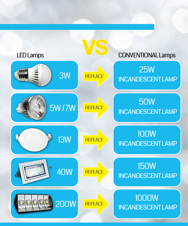 Led-vs-Conventional